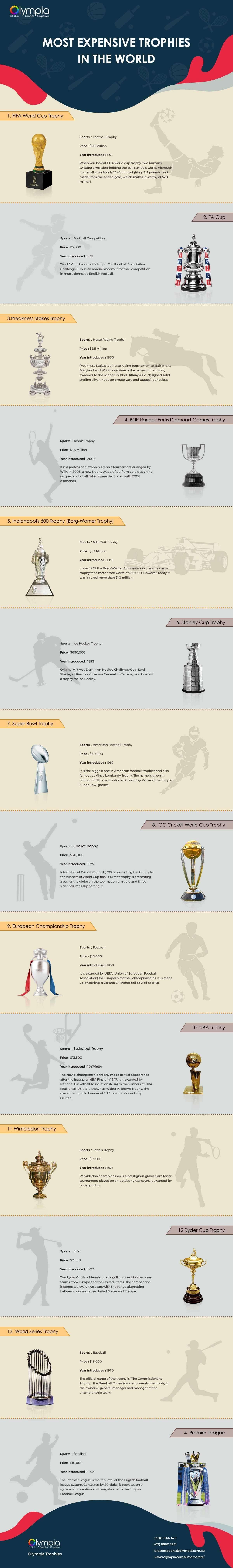 Infographic duurste trofeeën ter wereld
