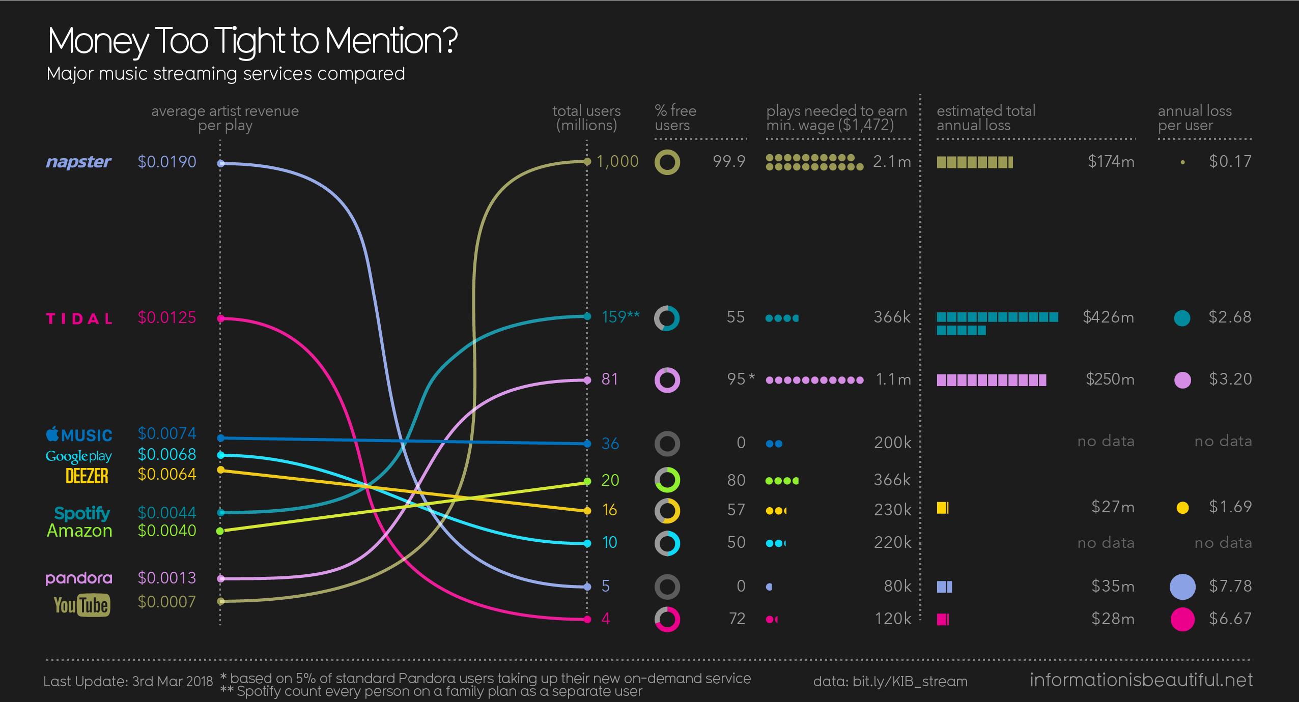 Streamingdiensten met elkaar vergeleken statistieken