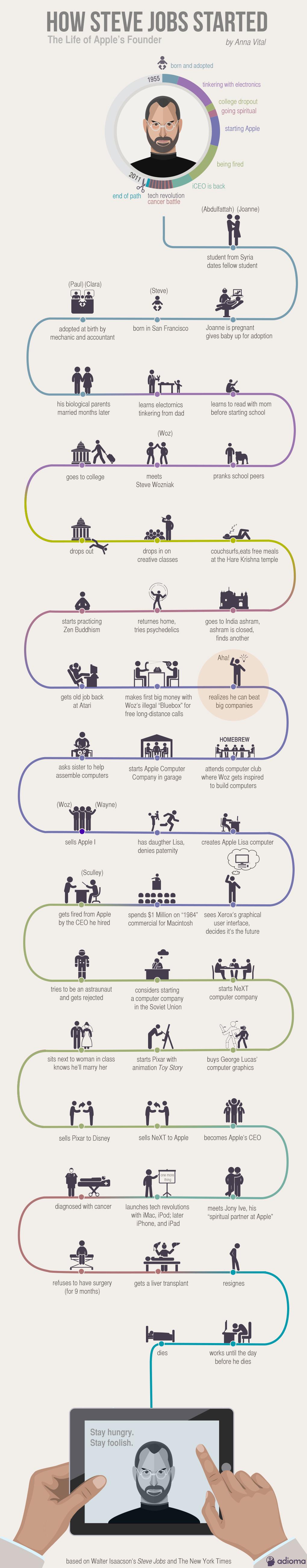 Infographic tijdlijn Steve Jobs