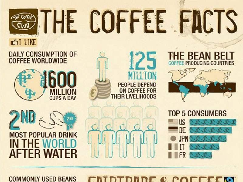 Citaten Over Koffie : Feiten over koffie