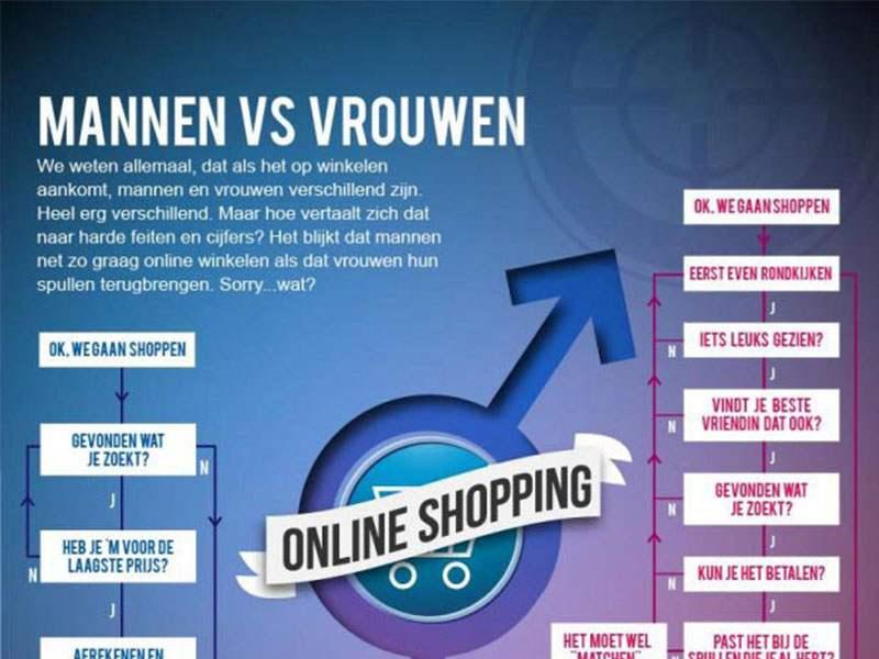 online shoppen mannen vs vrouwen in een infographic. Black Bedroom Furniture Sets. Home Design Ideas