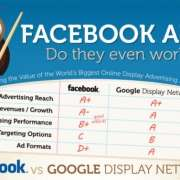 de effectiviteit van facebook en google ads