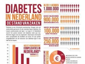 1 miljoen mensen met diabetes in Nederland