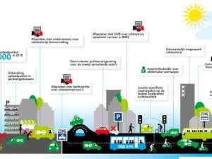 Amsterdam kiest voor schone lucht