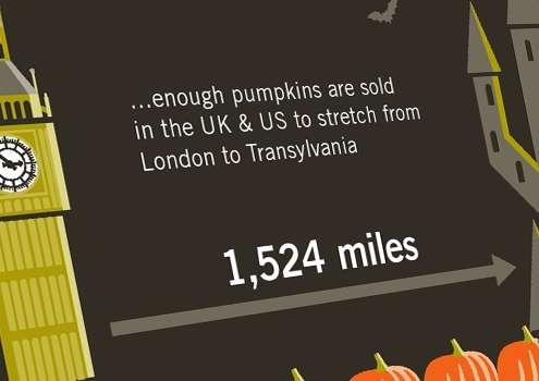 Thumbnail voor een infographic over pompoenen en halloween.