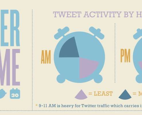 Twitter en de tijd thumbnail