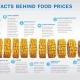 feiten achter voedselprijzen infographic