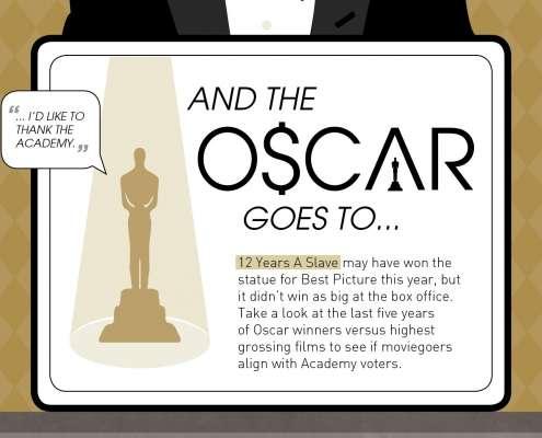 Oscar winners versus hoogste inkomen per film thumbnail