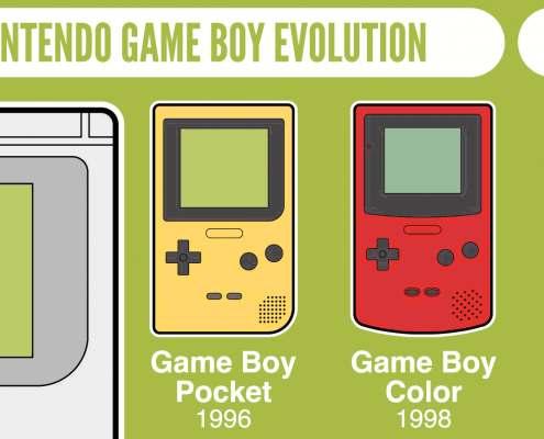 De evolutie van de Nintendo Gameboy thumbnail