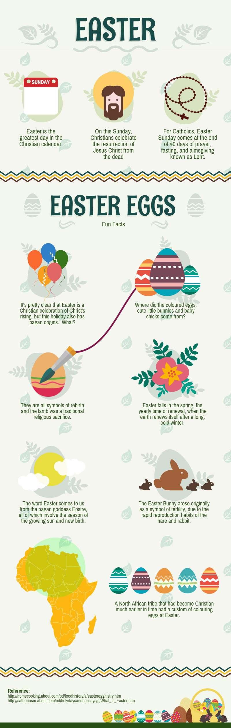 Feiten over Pasen