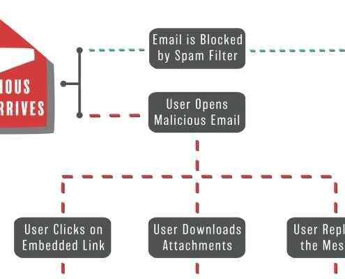 Infographic over wat het meest gebeurt tijdens phishing