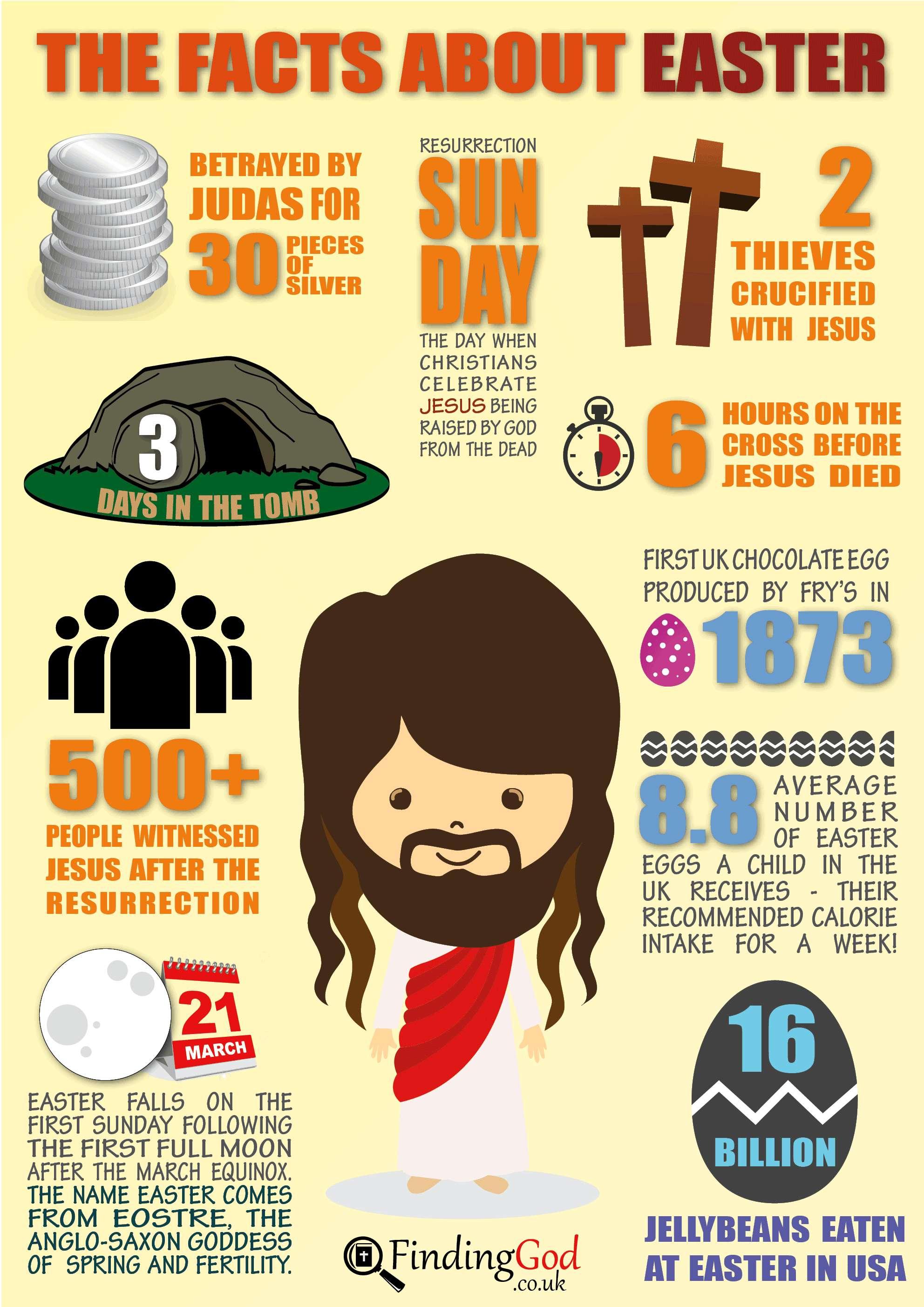 Pasen en Jezus