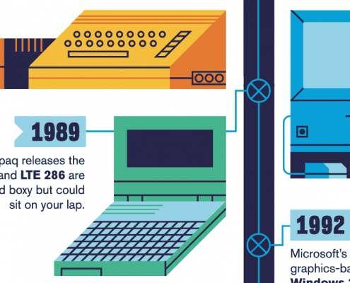 De evolutie van een thuis computer