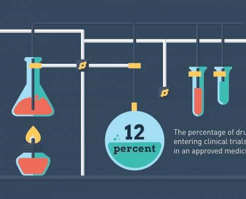 Infographic over hoe moeilijk het is om nieuwe medicijnen te ontwikkelen