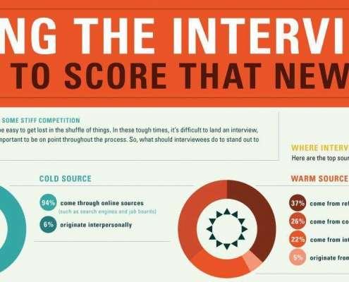 Infographic tips hoe je een goede indruk maakt tijdens een sollicitatie gesprek