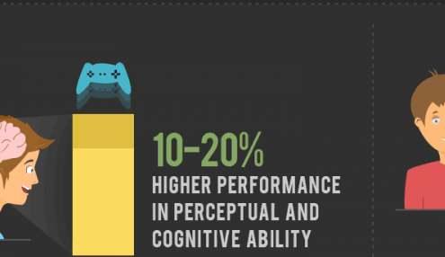 Een thumbnail van een infographic die gaat over positieve gevolgen van gamen.