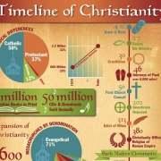 Infographic die de historie van het christelijke geloof weergeeft