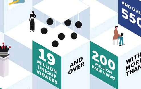 Een thumbnail van een infographic over inzichten bevonden door Google Cultural Institute.