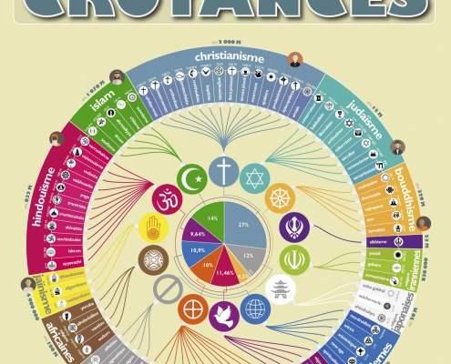 Infographic over de religieuze symbolen in deze wereld