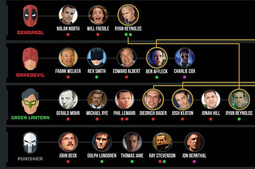 Een thumbnail van verschillende acteurs die als superheld hebben gespeeld.