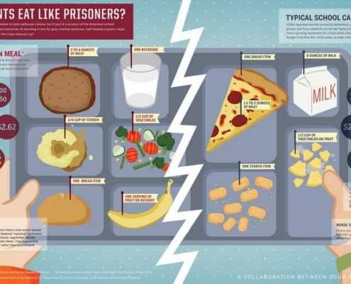vergelijking school en gevangenis eten