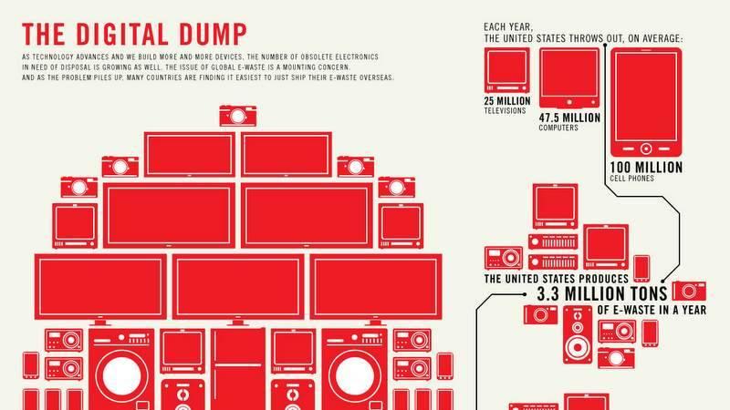Electronisch afval
