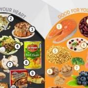Infographic over het effect van wat je eet op jouw hart
