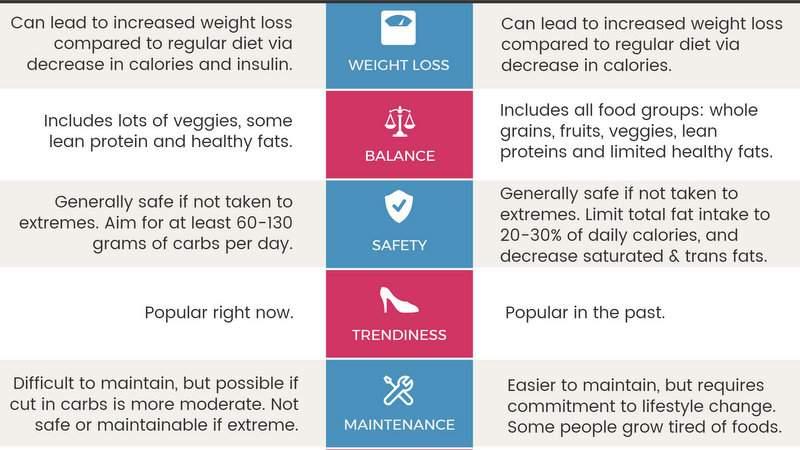 Infographic over lage koolhydraten tegen vet