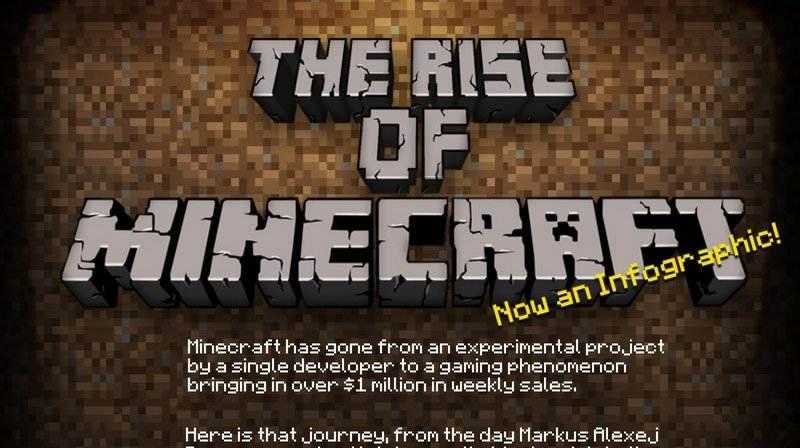 Minecraft geschiedenis