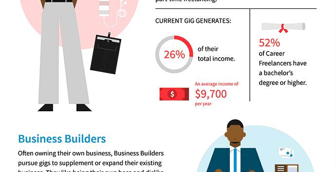 Een thumbnail van een infographic over Freelancers.