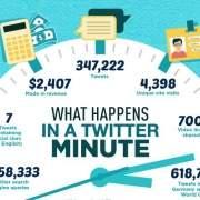 Twitter in één minuut