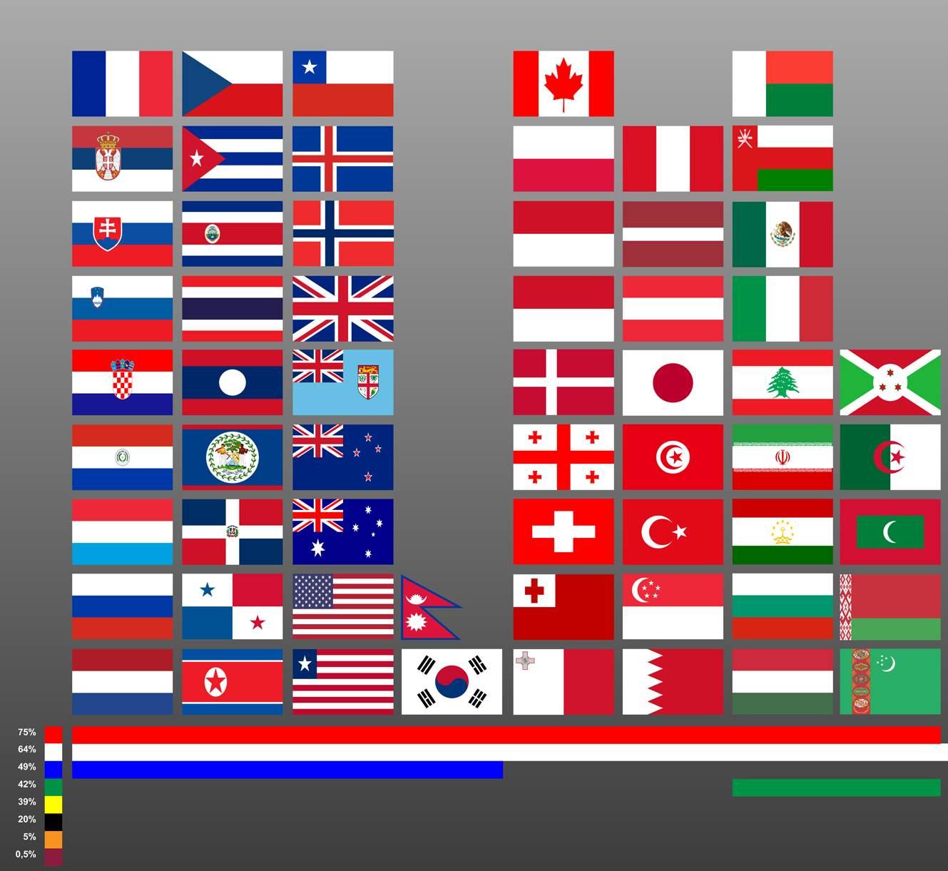 Infographic die vlaggen van de wereld weergeeft en hoe vaak een bepaalde kleur word gebruikt in totaal van al die vlaggen