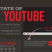 YouTube statistieken