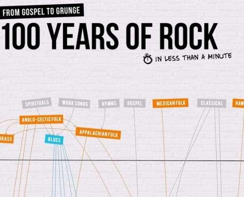 Infographic over de geschiedenis van rock muziek