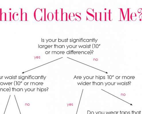 Infographics die tips geven over hoe een vrouw zich beter kan kleden