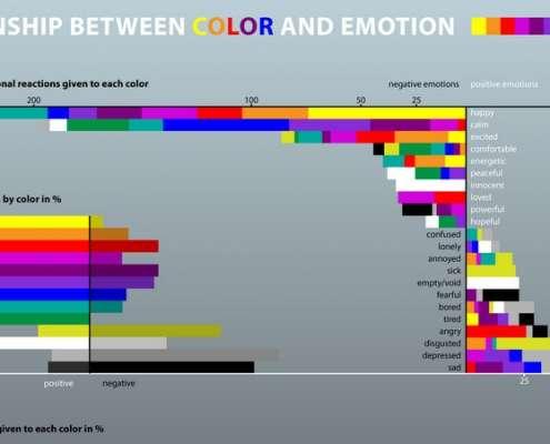 Infographic over de emotionele reactie van studenten op bepaalde kleuren