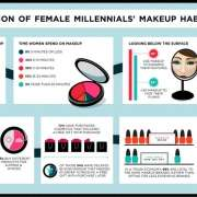Infographic over de makeup gewoontes van millennials