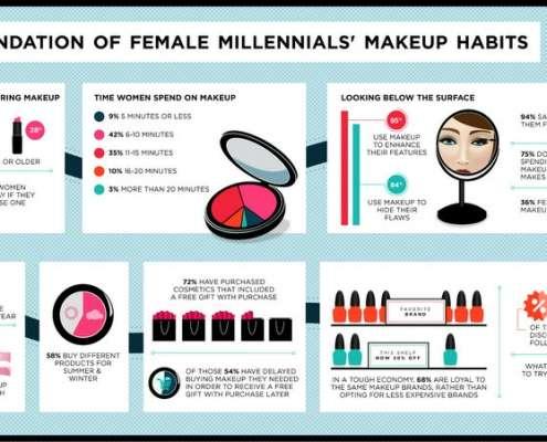 Infographic over de makeup gewoontes van millennials
