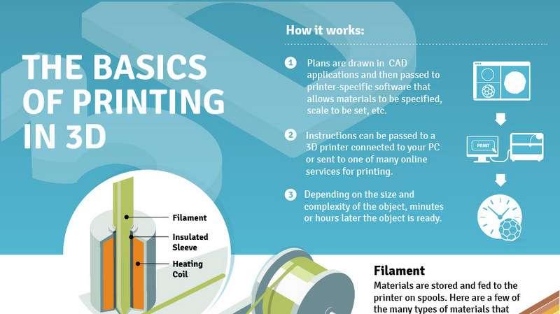 Infographic over de basis feitjes van 3D printen