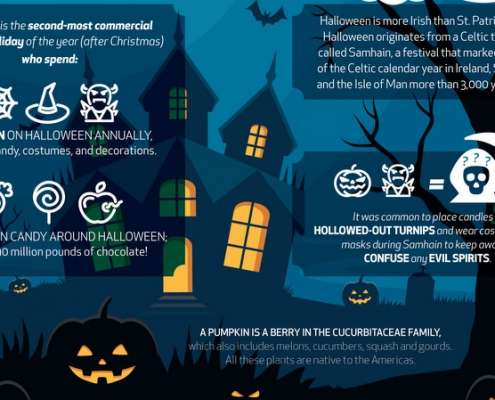 Infographic over Halloween feitjes