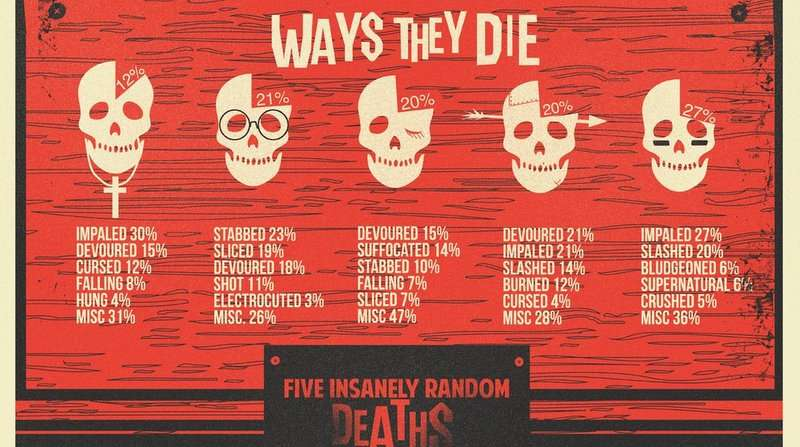 Infographic over dood gaan in horror films
