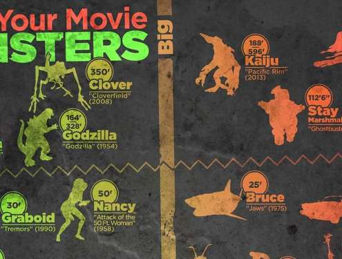 Infographic over monsters in films en wat hun moraliteit is