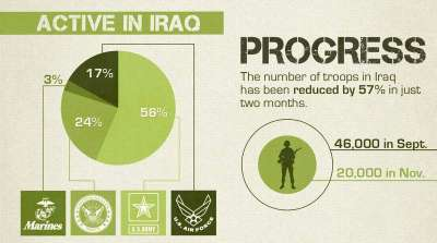 Infographic over statistieken van Irak groepen
