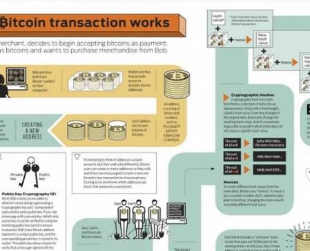 Bitcoin transacties hoe werkt het?