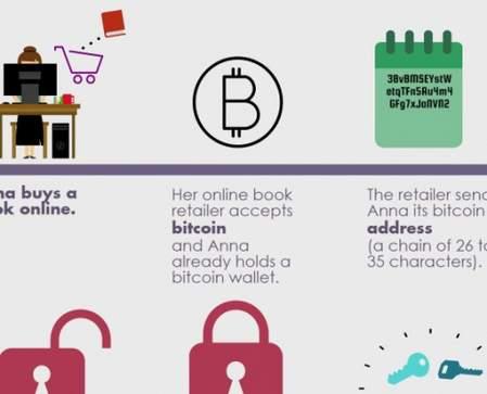 Infographic uitleg over hoe blockchain werkt