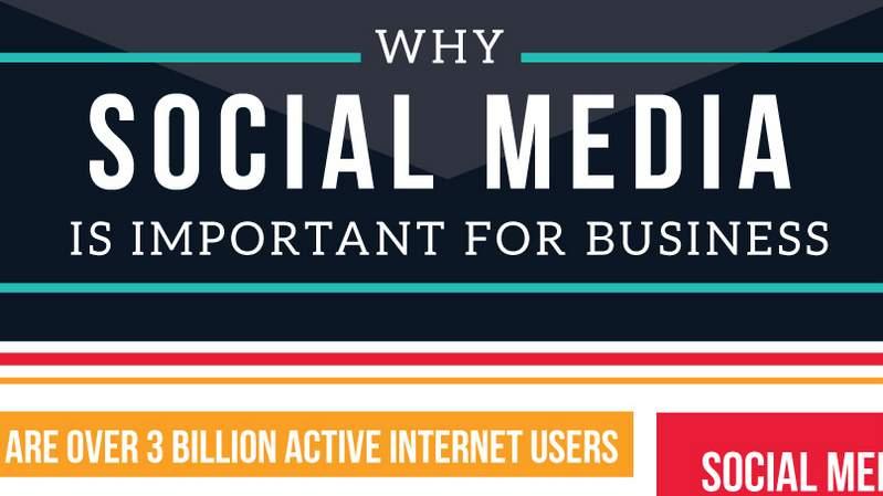 Betere uitleg over waarom sociale media goed is voor jouw bedrijf.