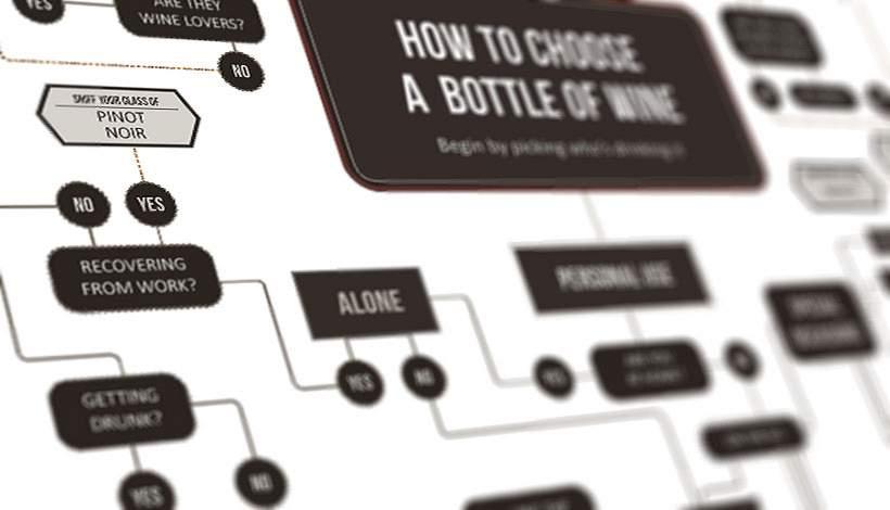 De juiste fles wijn