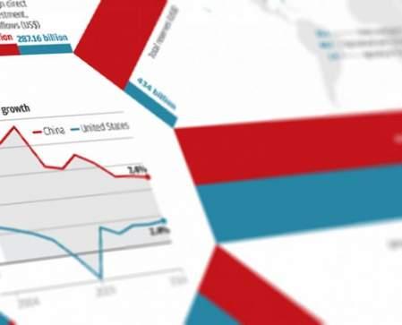 -china vs usa een verhaal van twee economieën