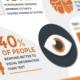 Het gebruik van infographics