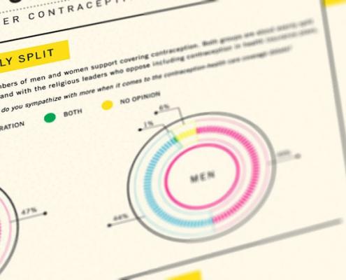 de controle op anticonceptie
